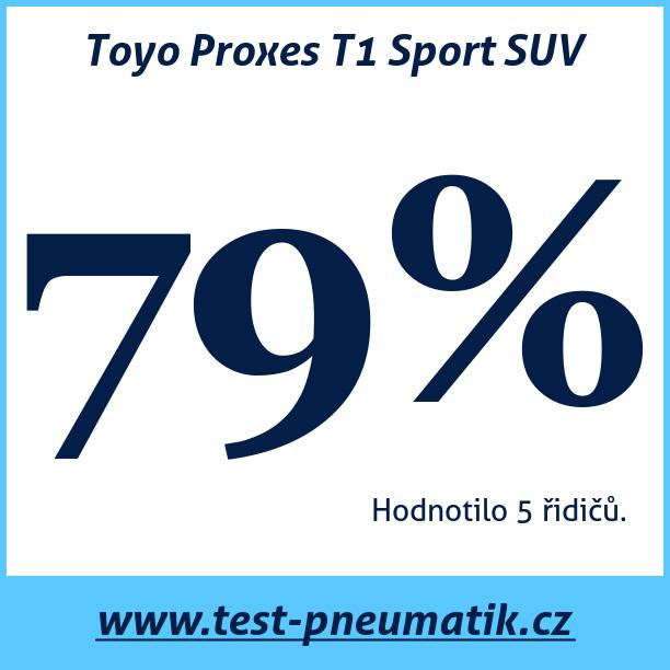 Test pneumatik Toyo Proxes T1 Sport SUV