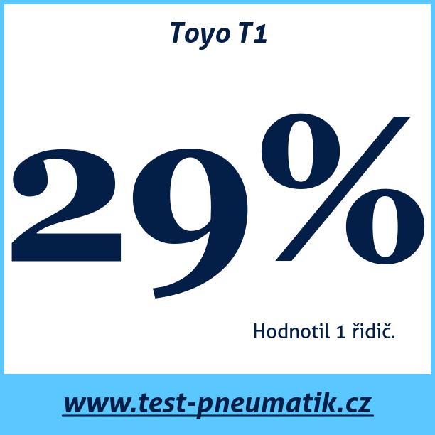 Test pneumatik Toyo T1