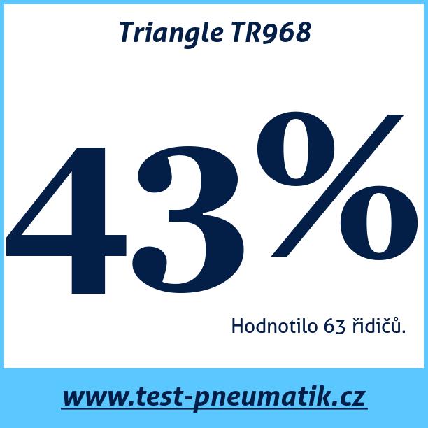 Test pneumatik Triangle TR968