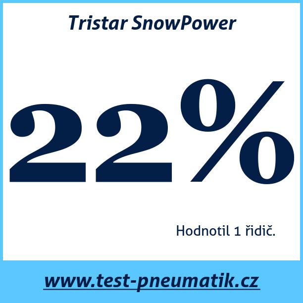 Test pneumatik Tristar SnowPower