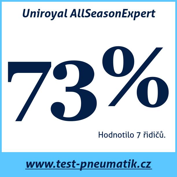 Test pneumatik Uniroyal AllSeasonExpert