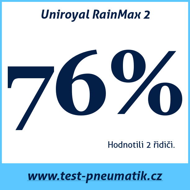 Test pneumatik Uniroyal RainMax 2