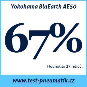 Test pneumatik Yokohama BluEarth AE50