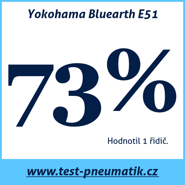 Test pneumatik Yokohama Bluearth E51