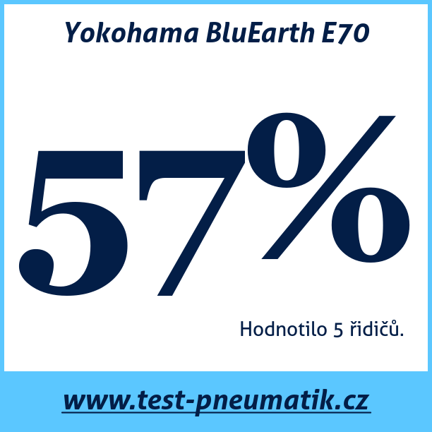 Test pneumatik Yokohama BluEarth E70