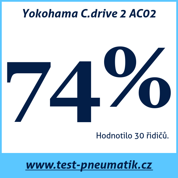 Test pneumatik Yokohama C.drive 2 AC02