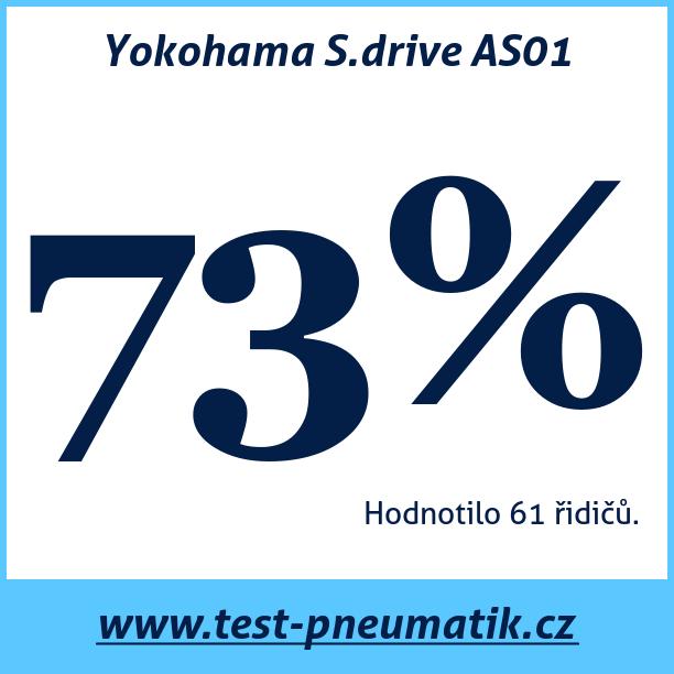 Test pneumatik Yokohama S.drive AS01