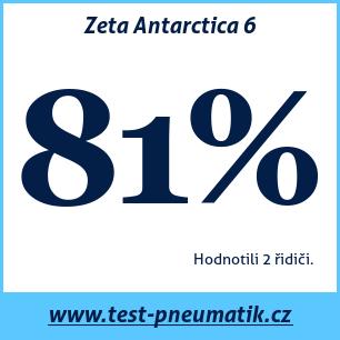 Test pneumatik Zeta Antarctica 6