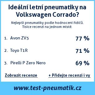 Test pneumatik na Volkswagen Corrado